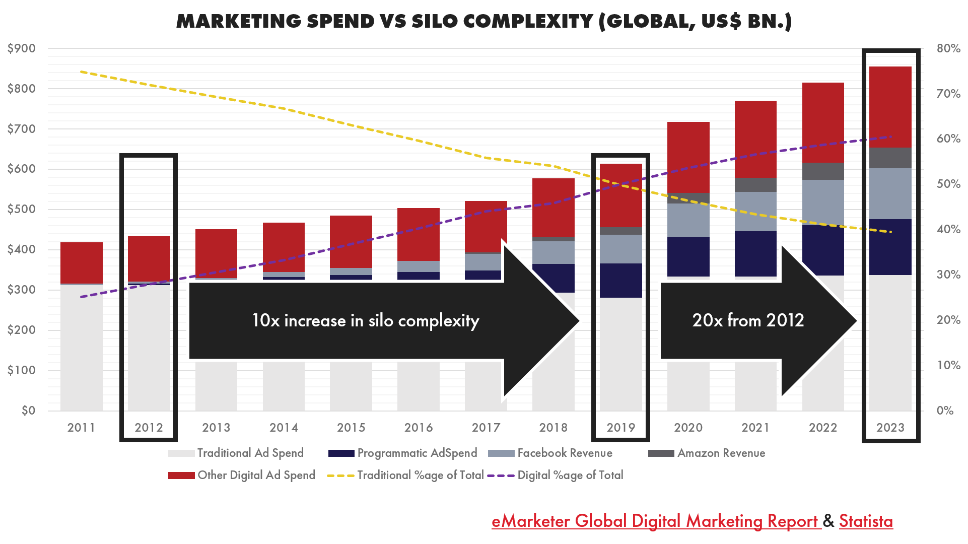 Global marketing spend