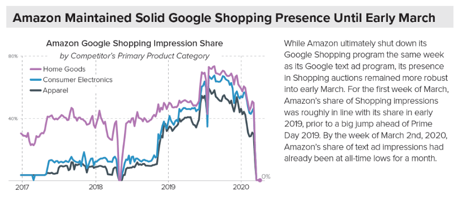 Line graph displaying Amazon Google Shopping Impression Share