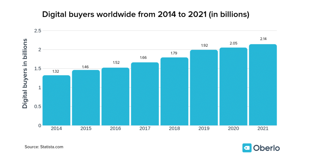 A bar chart on pre-pandemic forecast of the number of digital buyers worldwide from 2014-2020