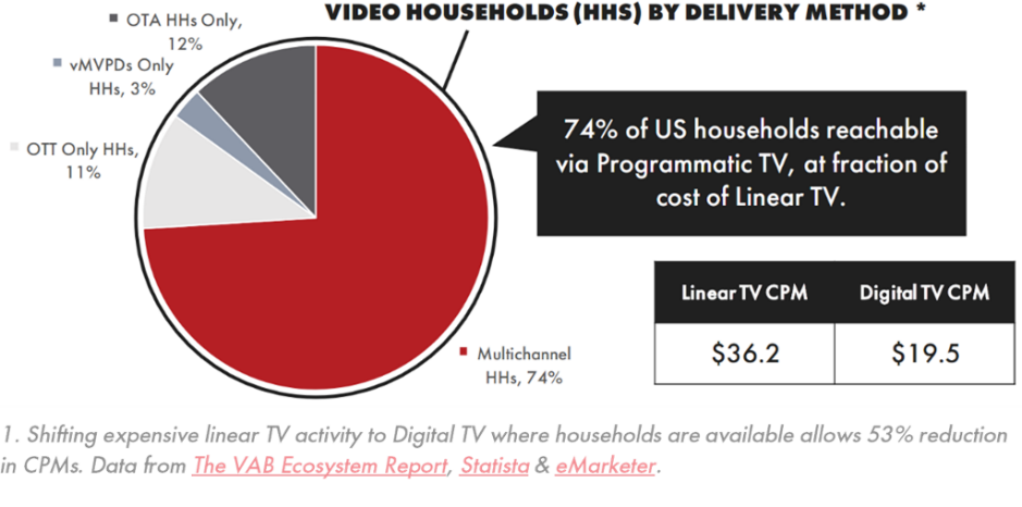 Pie Chart showing shifting experience from Linear TV activity to Digital TV