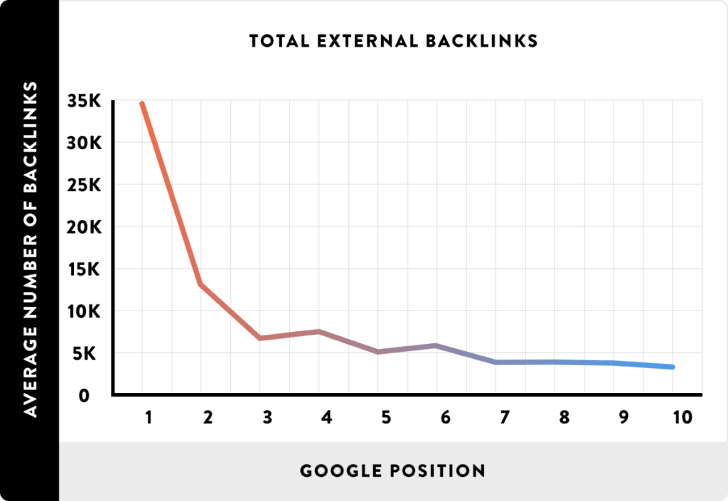 graph showing the strong correlation between Google search results and the average number of backlinks