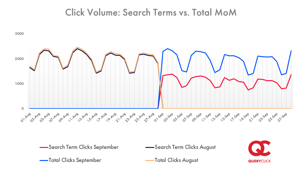 Line graph showing search term clicks verses total clicks between August and September 2020