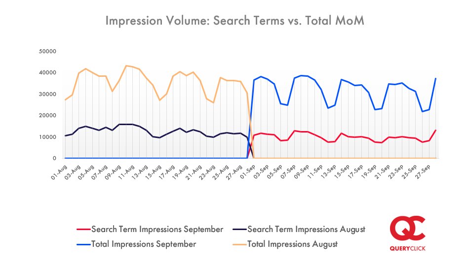 Line graph showing search term impressions verses total impressions between August and September 2020