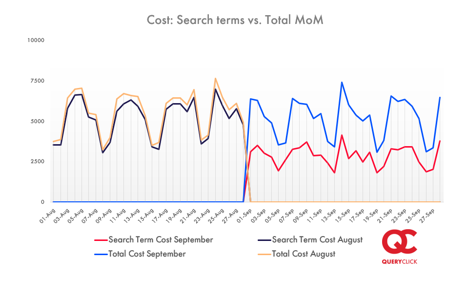 Line graph showing search terms costs verses total cost between August and September 2020