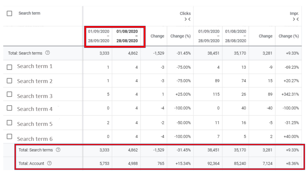 "Screenshot of ""Search Terms"" view in Google Ads showing data comparison between September and August"