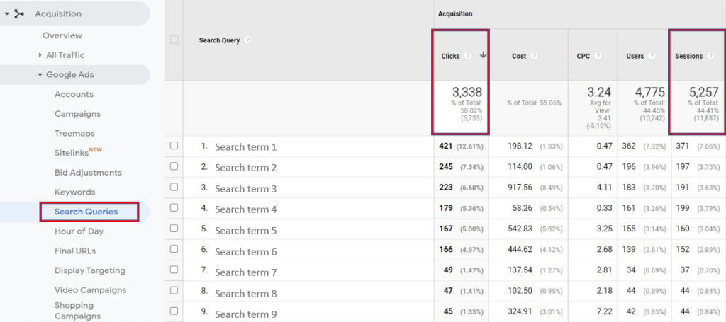 "Screenshot of ""Acquisition"" data in Google Analytics"