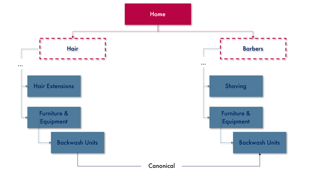 Flow chart showing how to use a canonical tag to consolidate similar, cannibalising content