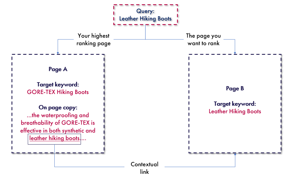 Flow chart demonstrating cross-linking between two similar pages using optimised anchor text