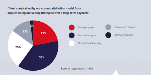 How marketers feels about current attribution models