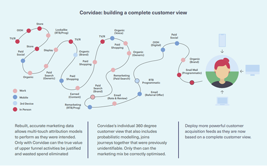 See the complete customer journey with Corvidae