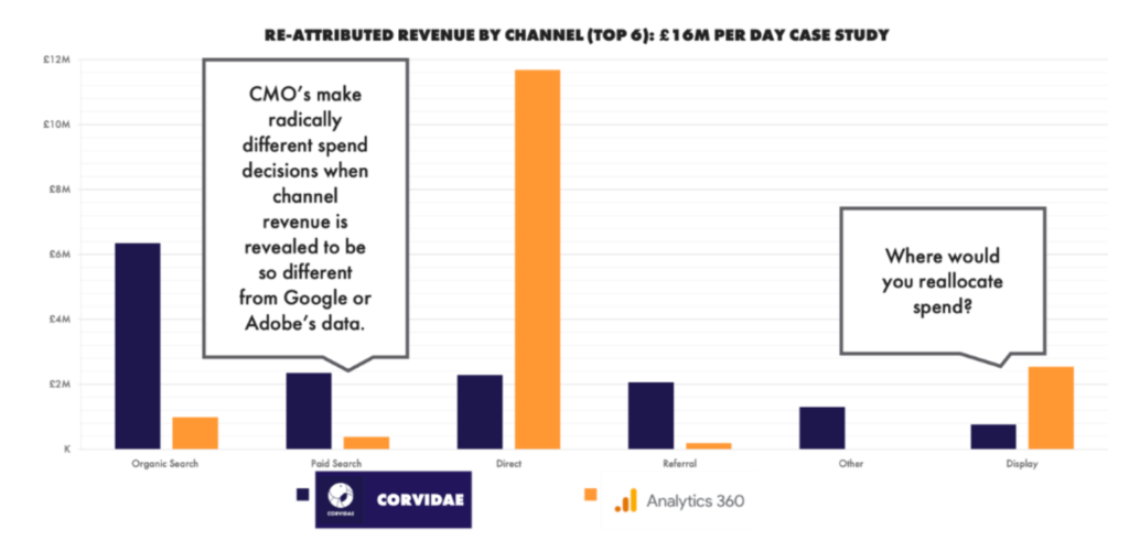 Re-attributed revenue by channel (top 6): £16M per day case study