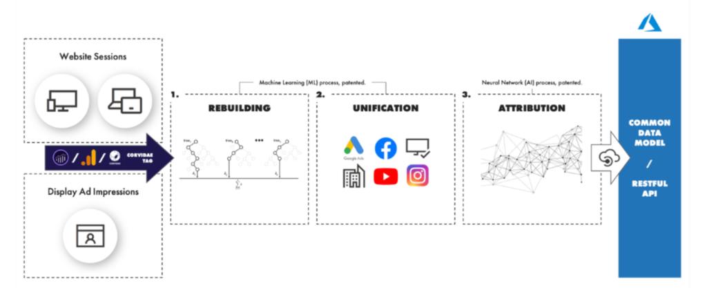 Corvidae's data rebuild model