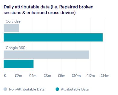 Google vs. Corvidae attributable data.