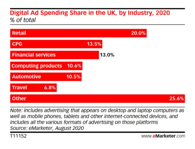 emarketer digital ad spend report 2020