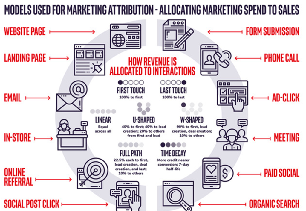 Models used for marketing attribution