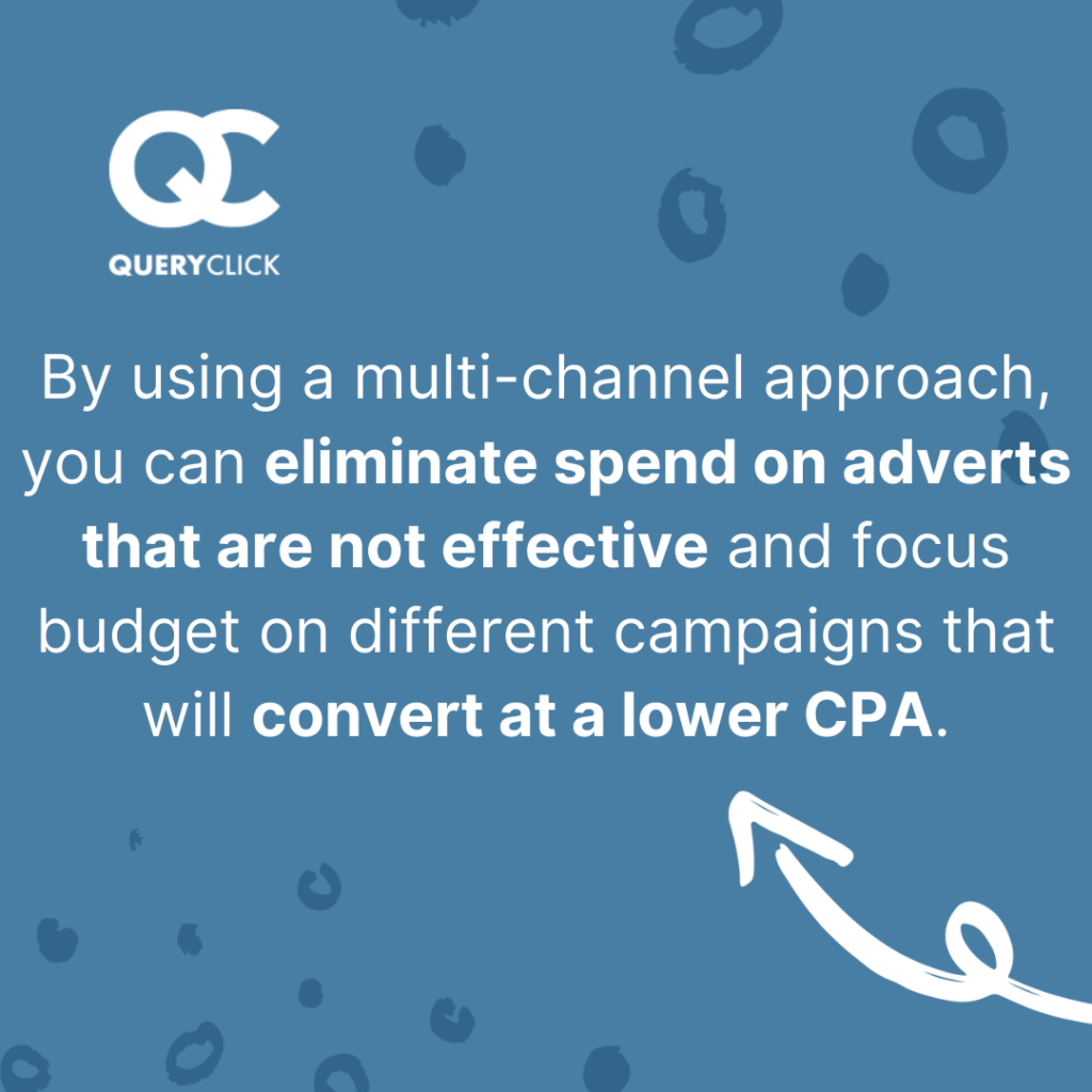 Using a multi-channel approach allows you to eliminate spend on ineffective campaigns and move budget to where you can convert at lower CPAs.