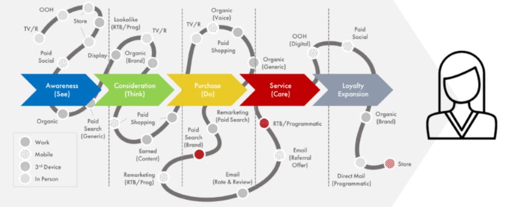 The modern customer journey