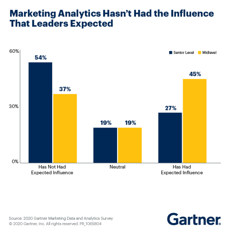 54% of executives think that marketing analytics hasn't had the influence they expected on their business