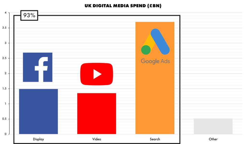 UK IAB Digital Media Spend - Facebook, Google and YouTube