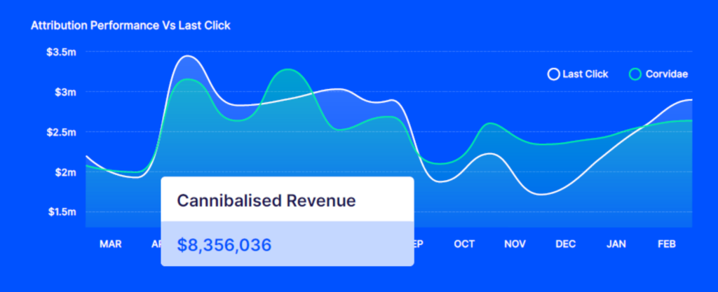 Last Click vs Corvidae - Cannibalised Revenue