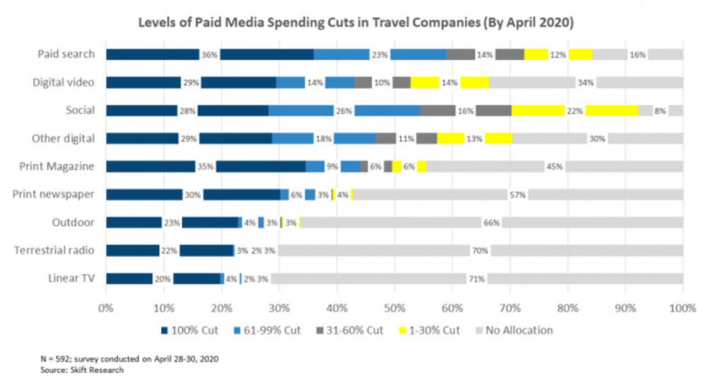 Media spend cuts in the travel industry.