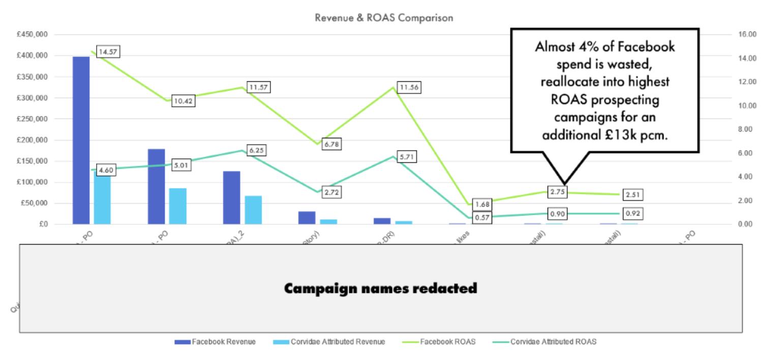 Revenue & ROAS comparison in Facebook advertising.