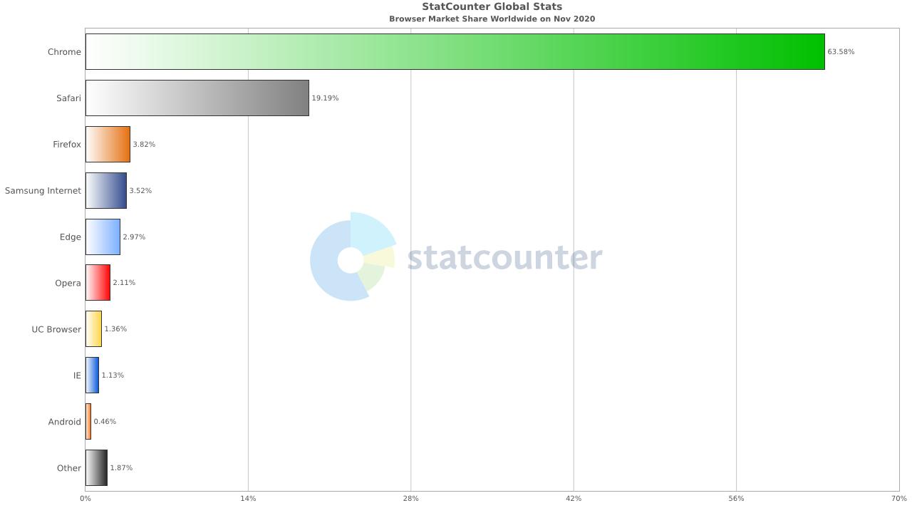 Global Browser Stats