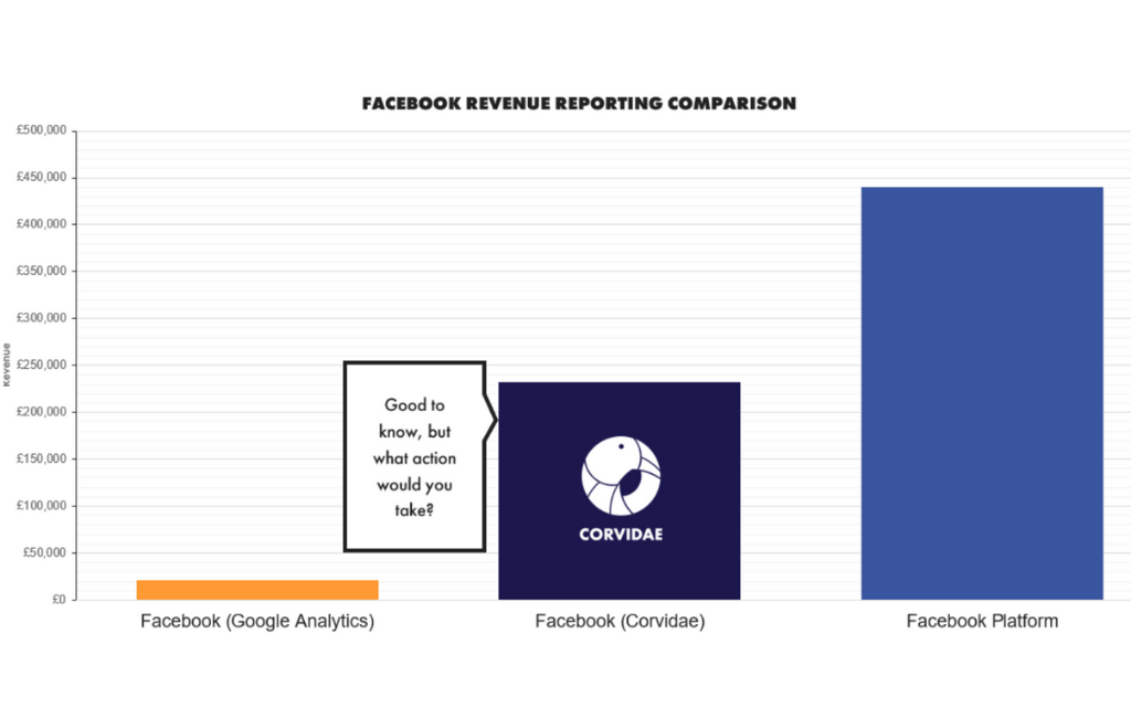 Facebook revenue reporting: Facebook vs. Corvidae