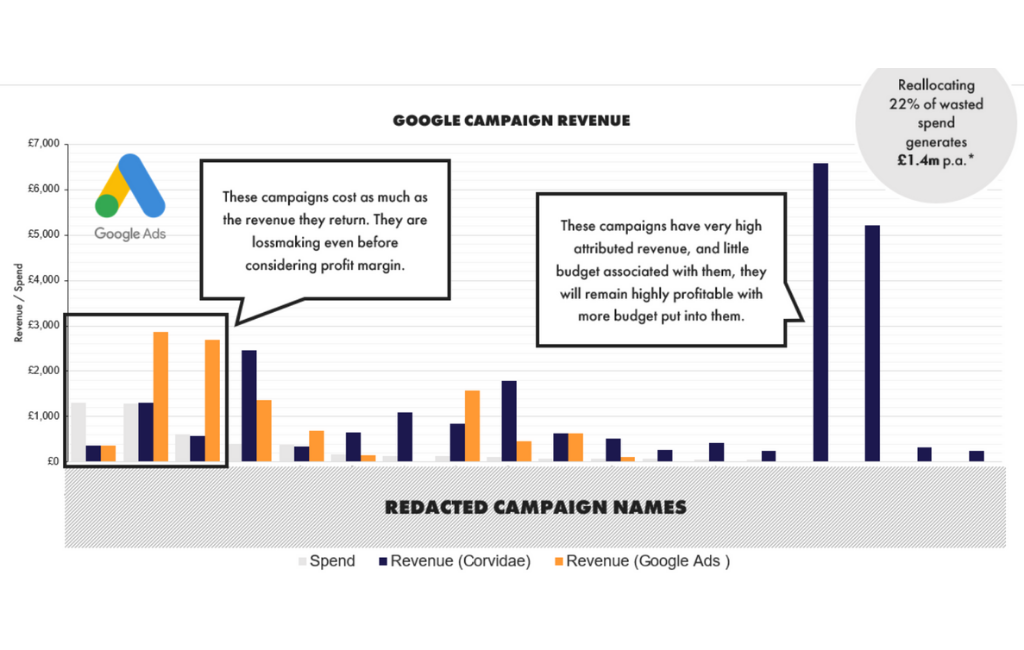 Google Campaign Revenue: Google Ads vs. Corvidae