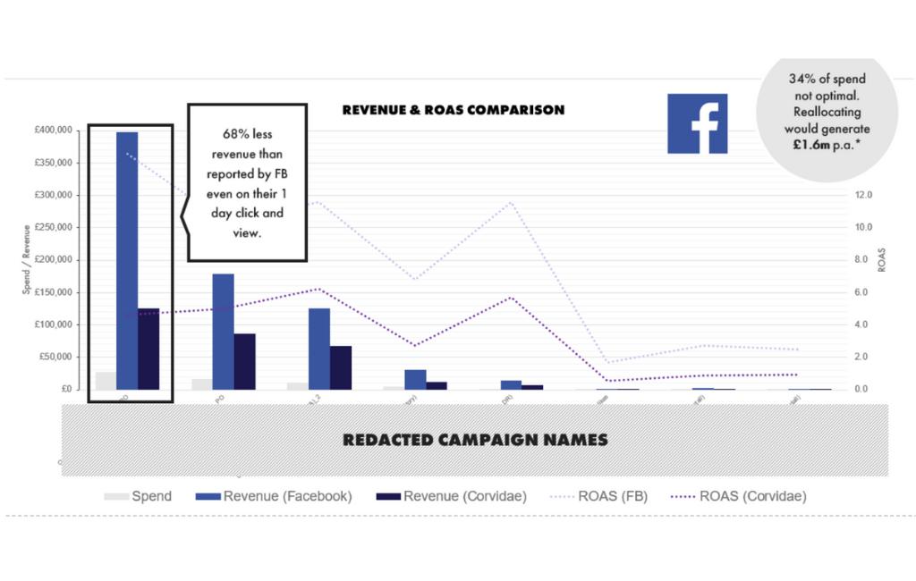 Facebook vs. Corvidae: a revenue and ROAS comparison