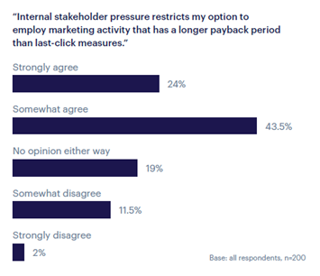 Internal stakeholder pressure leaves marketers unable to invest in marketing activity with longer term payback