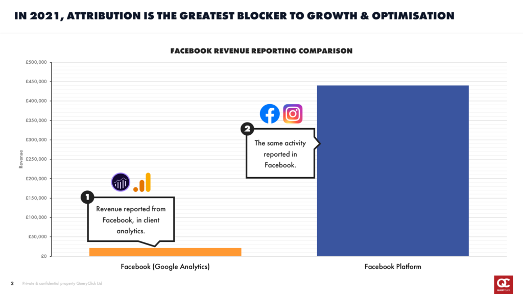 Facebook revenue reporting: Facebook vs. Google Analytics