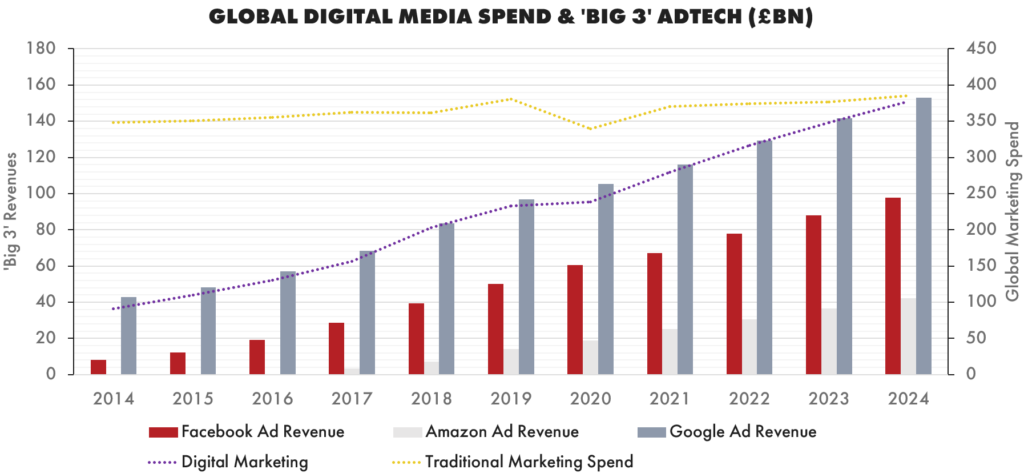 Global Digital Media Spend & 'Big 3' AdTech