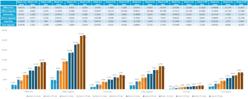 Graph showing Week 1-6 Sales Data