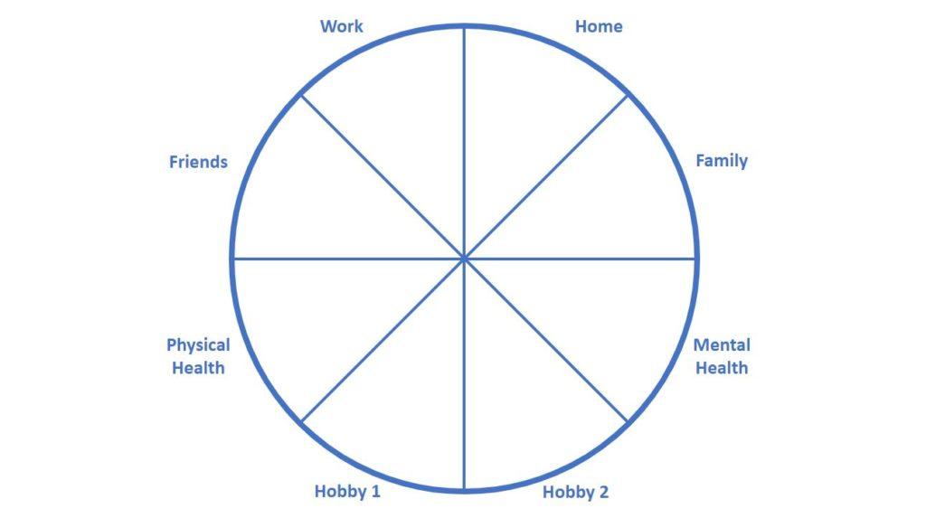 Wheel of Life example