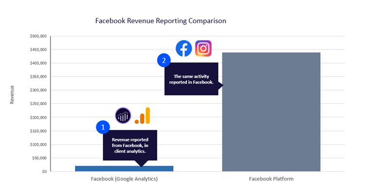 Facebook Revenue Reporting Comparison