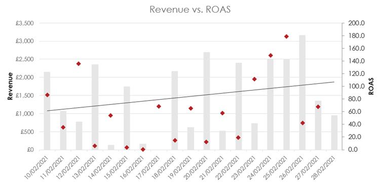 Revenue vs ROAS