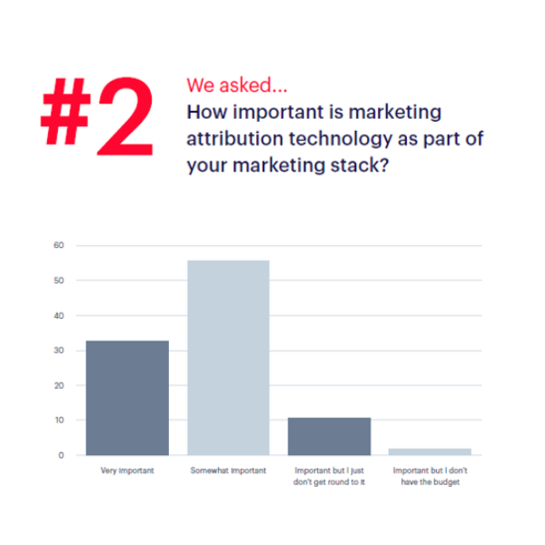 Importance of attribution in the MarTech stack