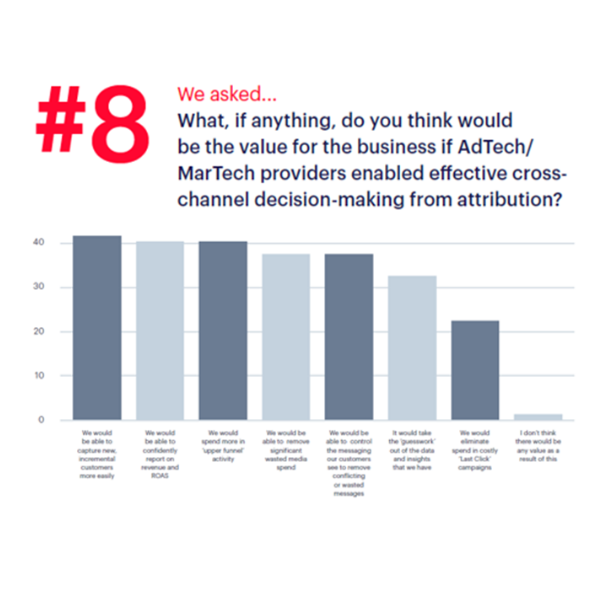 Value of AdTech and MarTech cross-channel decision making