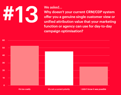 CRM and CDP attribution