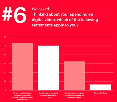 Digital video spending