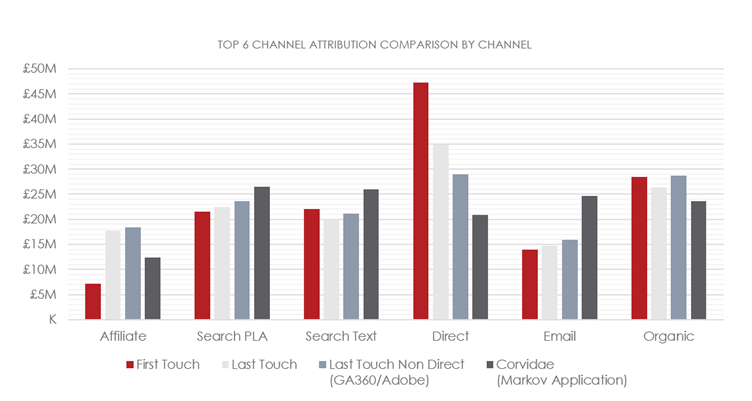 Top 6 channel attribution comparison