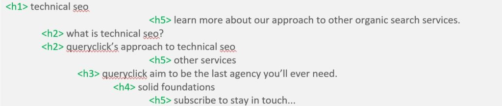 Example of header hierarchy from QueryClick's Technical SEO page